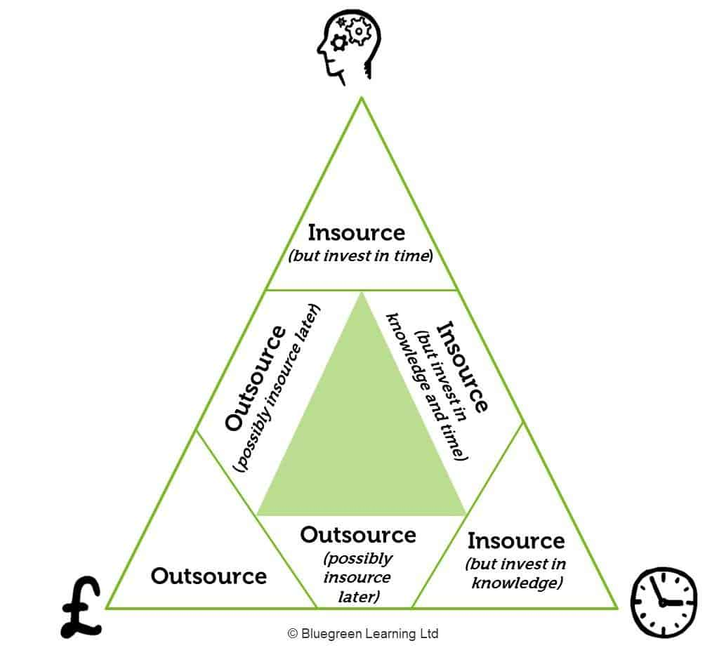 insource or outsource marketing