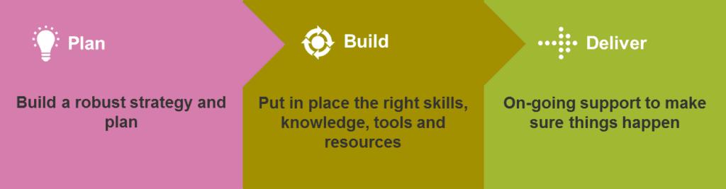 Plan Build Deliver Infographic